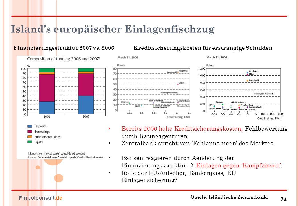 25 Finpolconsult.de Deutsche Fehler - und nur deutsche .
