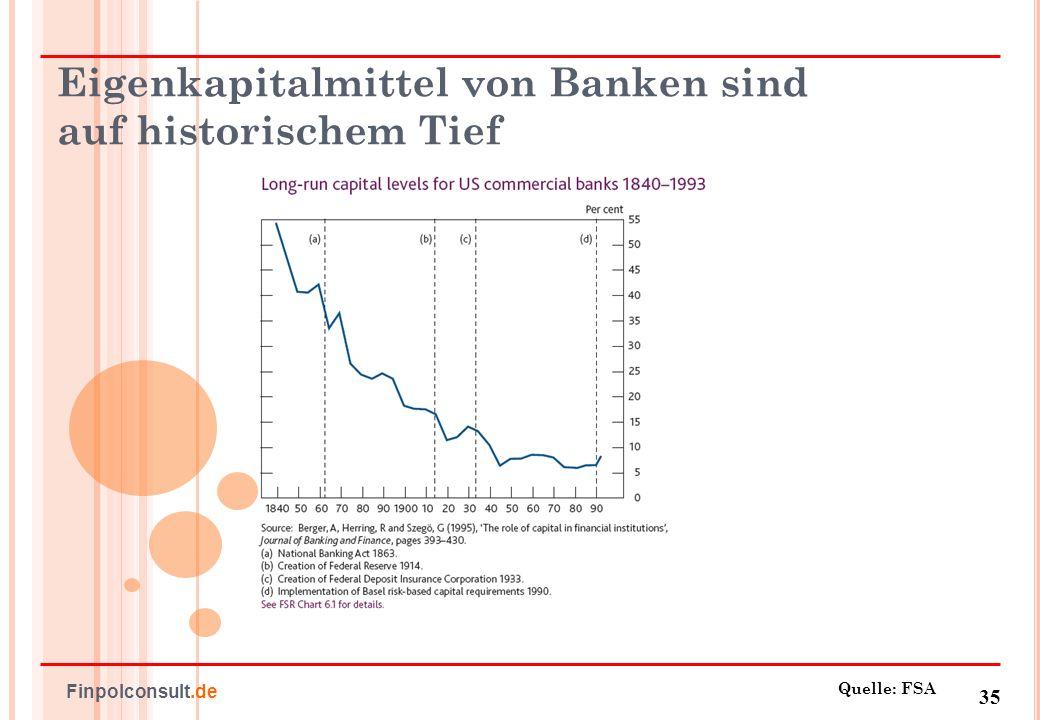 36 Finpolconsult.de Antworten: aktive Fiskalpolitik These: Geldpolitik unwirksam im Deleveraging-Prozess, da Schuldenreduzierung um jeden Preis.