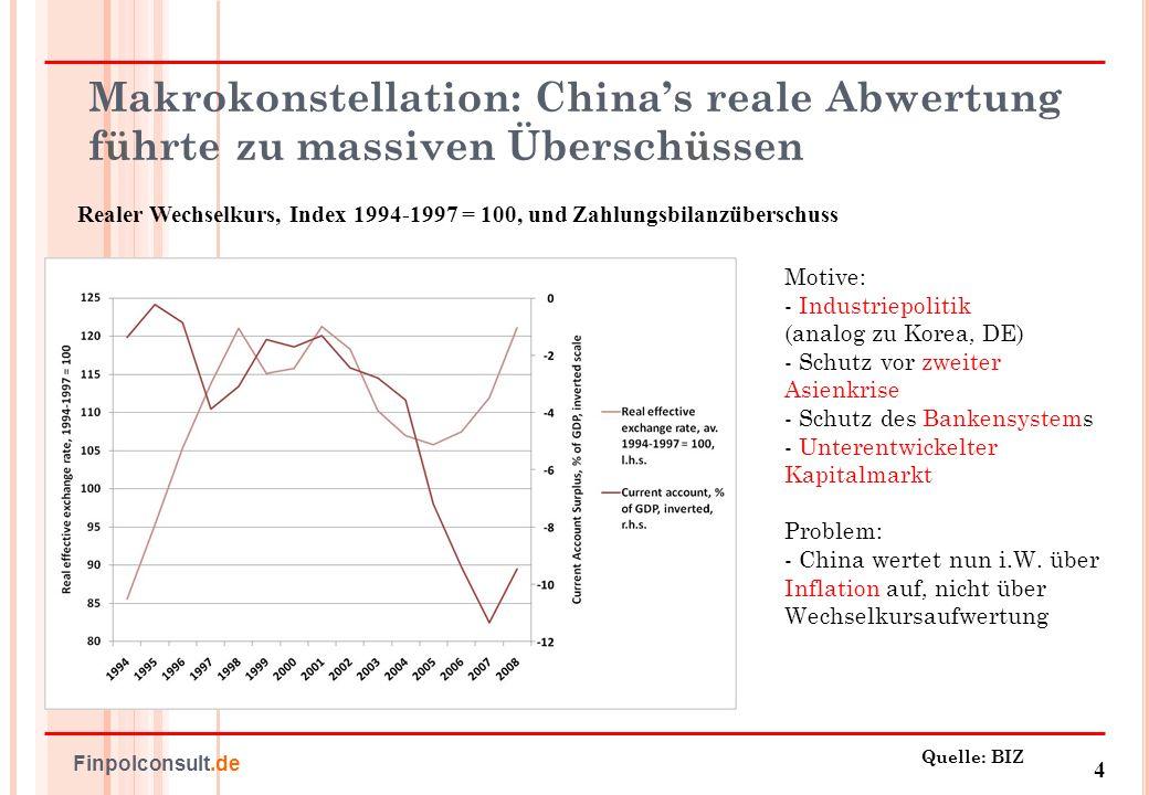 5 Finpolconsult.de US-Hypothekarkreditzinsen: Absturz nach 9/11 2001 Quelle: Fannie Mae Zinsen fuer 30-Jahre-Festzinshypotheken, 1972 - 2007