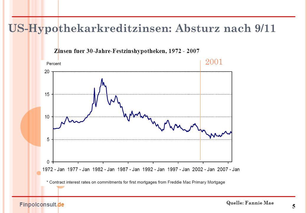 6 Finpolconsult.de Die globale Kreditdroge - Produzenten und Abhängige Quelle: IWF, Economist Volkswirtschaftliche Spar- und Investitionsquoten in Asien, Europa und den USA, 1980 – 2008 Globaler Ungleichgewichtsindikator Summe der Zahlungsbilanzen