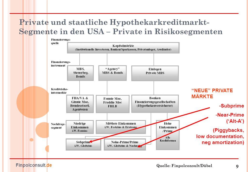 10 Finpolconsult.de Privater Subprime-Markt verdrängt staatliche Kreditgarantien im Niedrig-Einkommenssegment Quelle: MBAA.