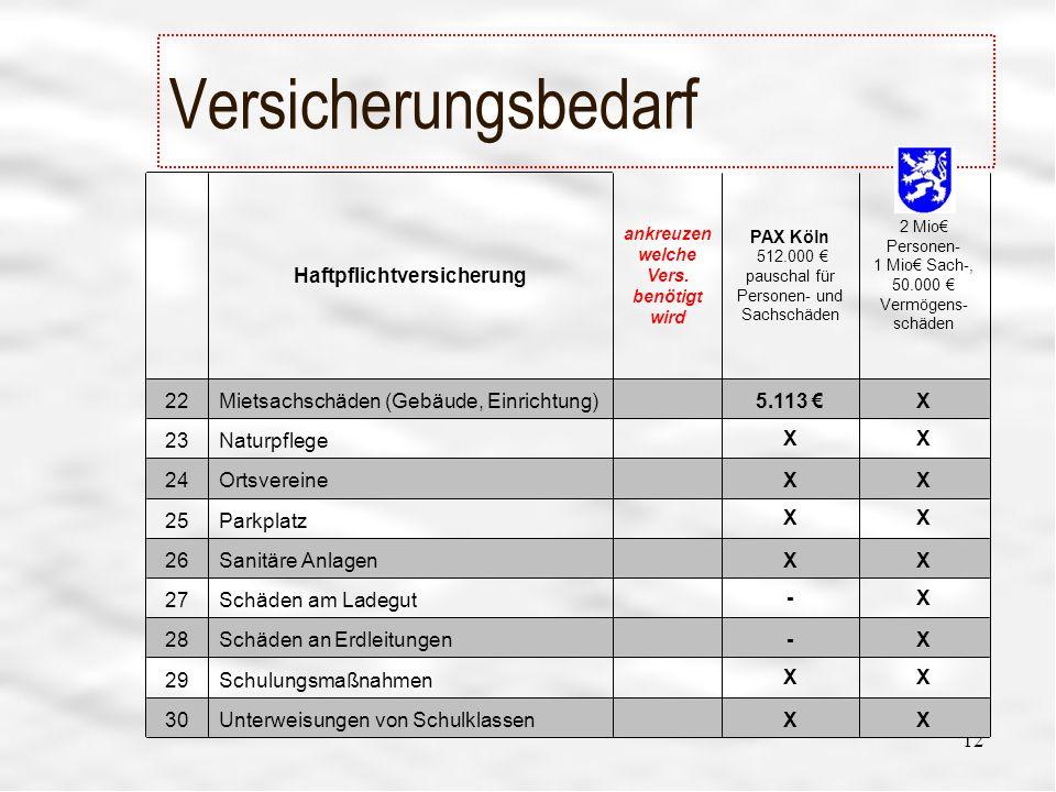 12 Versicherungsbedarf XX Unterweisungen von Schulklassen30 XX Schulungsmaßnahmen29 X- Schäden an Erdleitungen28 X- Schäden am Ladegut27 XX Sanitäre Anlagen26 XX Parkplatz25 XX Ortsvereine24 XX Naturpflege23 X5.113 Mietsachschäden (Gebäude, Einrichtung)22 2 Mio Personen- 1 Mio Sach-, 50.000 Vermögens- schäden PAX Köln 512.000 pauschal für Personen- und Sachschäden ankreuzen welche Vers.