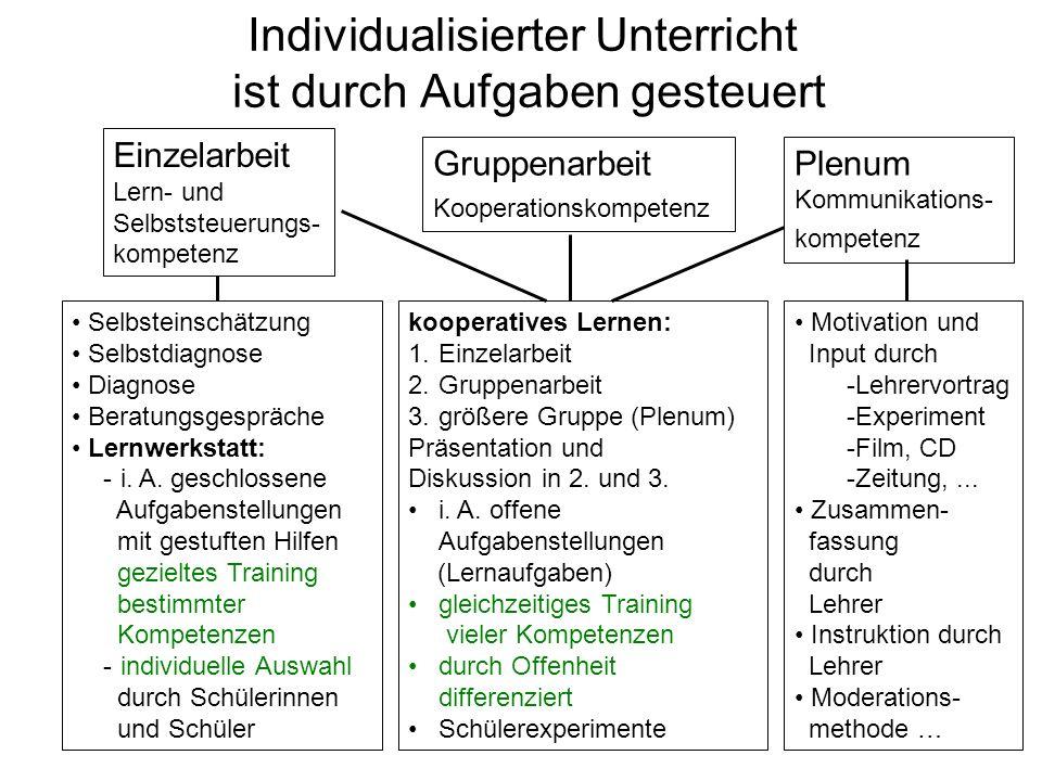Individualisierter Unterricht ist durch Aufgaben gesteuert Gruppenarbeit Kooperationskompetenz Plenum Kommunikations- kompetenz Selbsteinschätzung Selbstdiagnose Diagnose Beratungsgespräche Lernwerkstatt: - i.