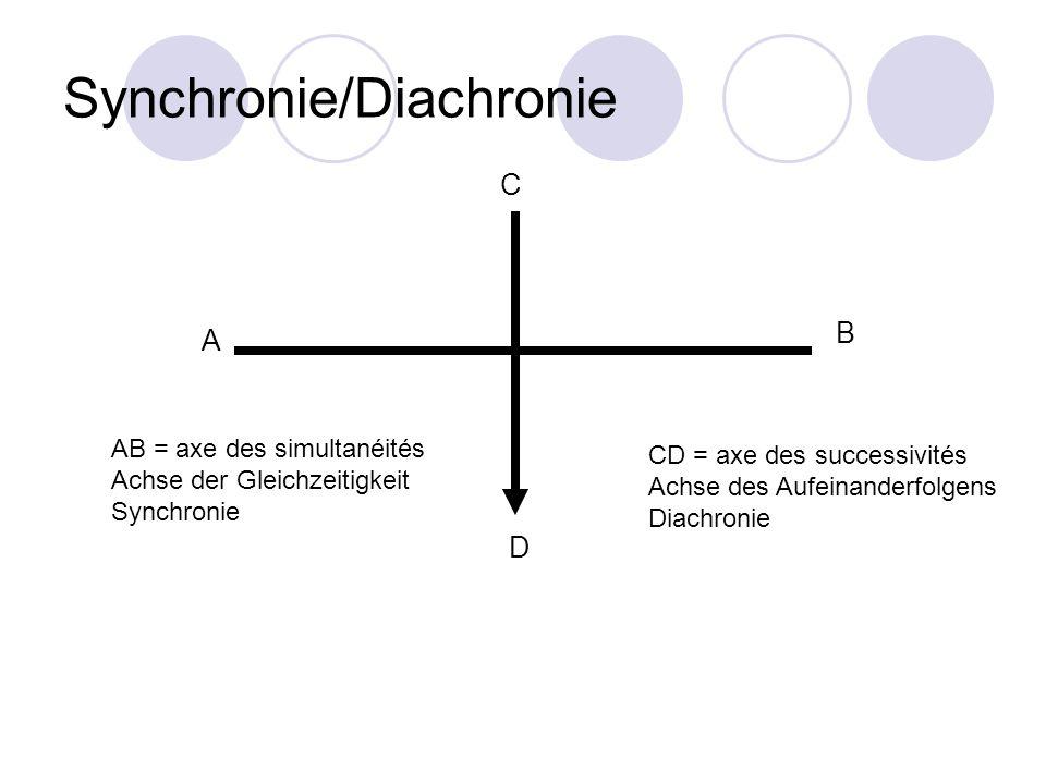 Synchronie/Diachronie A B C D AB = axe des simultanéités Achse der Gleichzeitigkeit Synchronie CD = axe des successivités Achse des Aufeinanderfolgens
