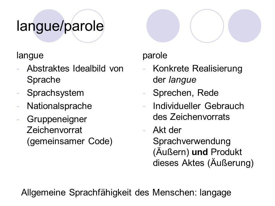 langue/parole langue -Abstraktes Idealbild von Sprache -Sprachsystem -Nationalsprache -Gruppeneigner Zeichenvorrat (gemeinsamer Code) parole -Konkrete