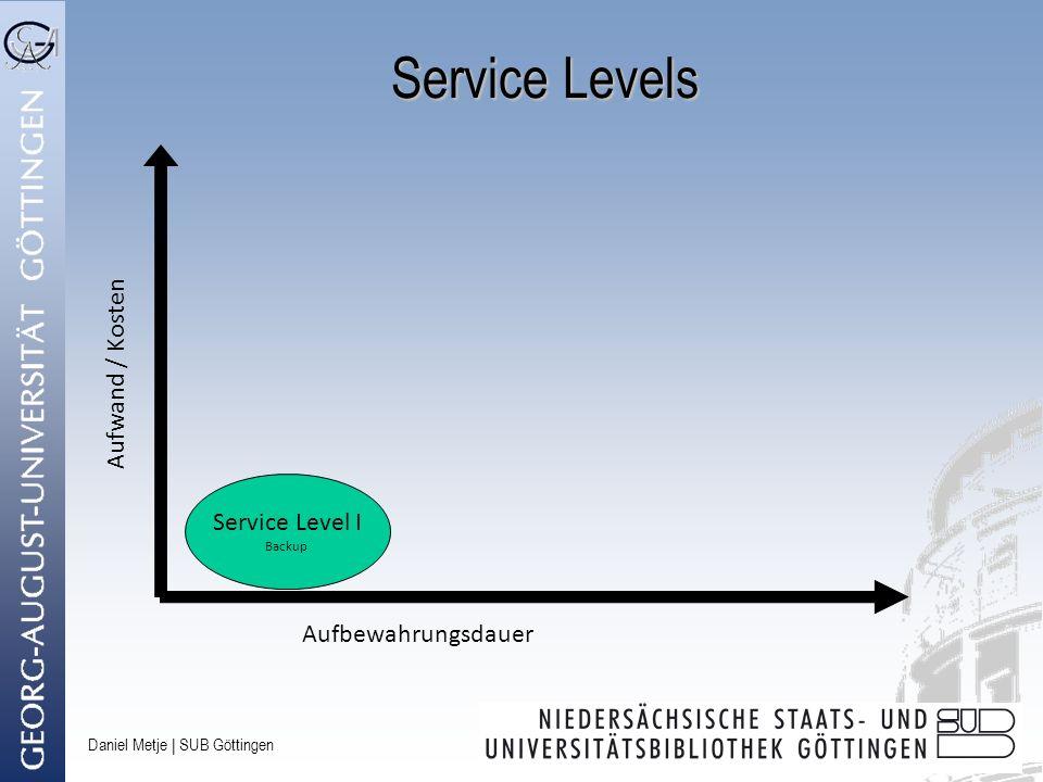 Daniel Metje   SUB Göttingen Service Levels Aufbewahrungsdauer Aufwand / Kosten Service Level I Backup