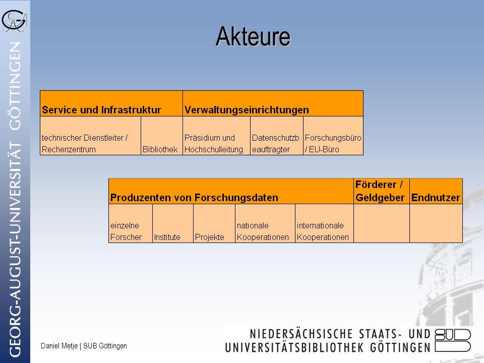 Daniel Metje | SUB Göttingen Service Levels Aufbewahrungsdauer Aufwand / Kosten Service Level II Absicherung guter Wissenschaftlicher Praxis Service Level III Rechtssicherheit Service Level IV Sicherung des wiss.