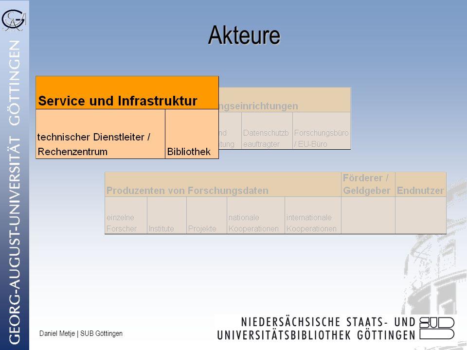 Daniel Metje | SUB Göttingen Geschäftsmodelle Kooperative Langzeitarchivierung für Wissenschaftsstandorte http://kolawiss.uni-goettingen.de