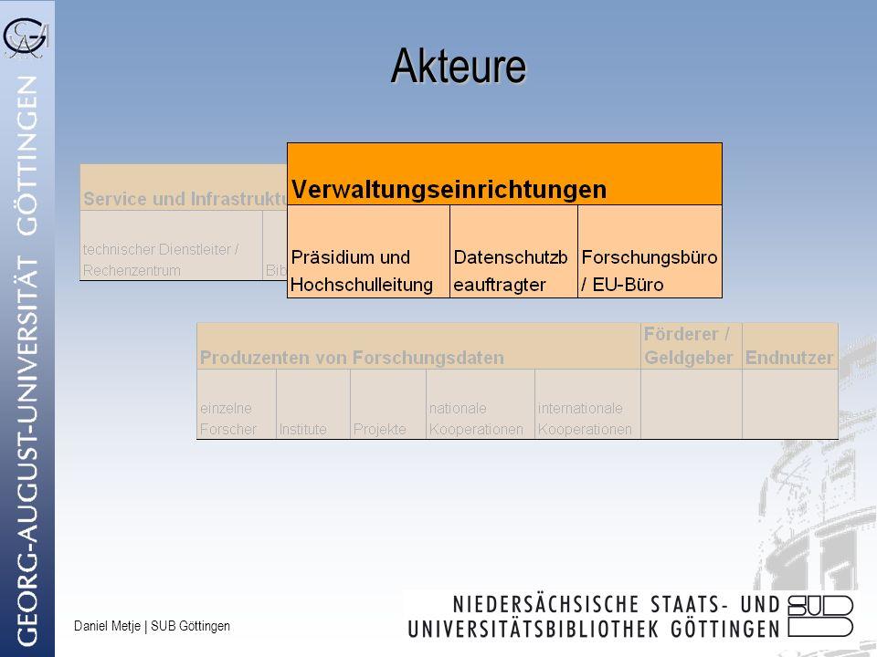 Daniel Metje | SUB Göttingen Mögliche Geschäftsmodelle Rentenmodell Forschungsprojekte beantragen Mittel für die dLZA der Daten mit Service- und Infrastruktureinrichtungen übernehmen die Aufgaben der LZA Pay-per-Use Outsourcing