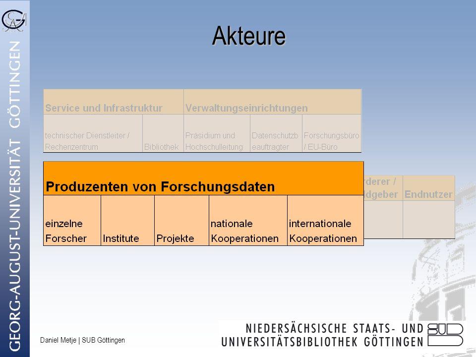 Daniel Metje | SUB Göttingen Service Level I Backup Bis 5 Jahre Daten… –von ausschließlich kurzfristiger Relevanz –für begrenzte Zeiträume Daten aus dem Alltagsgeschäft, auf die im laufenden Betrieb zugegriffen werden