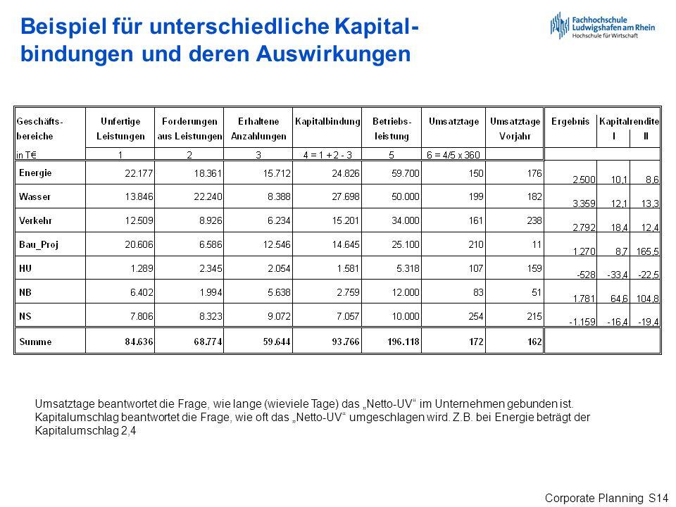 Corporate Planning S14 Beispiel für unterschiedliche Kapital- bindungen und deren Auswirkungen Umsatztage beantwortet die Frage, wie lange (wieviele T