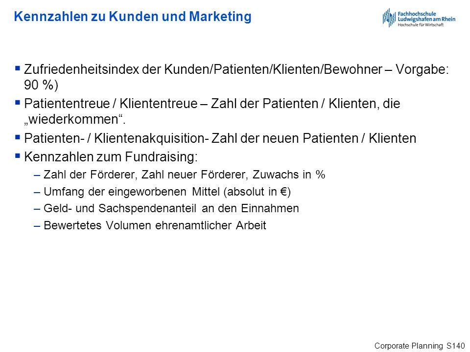 Corporate Planning S140 Kennzahlen zu Kunden und Marketing Zufriedenheitsindex der Kunden/Patienten/Klienten/Bewohner – Vorgabe: 90 %) Patiententreue
