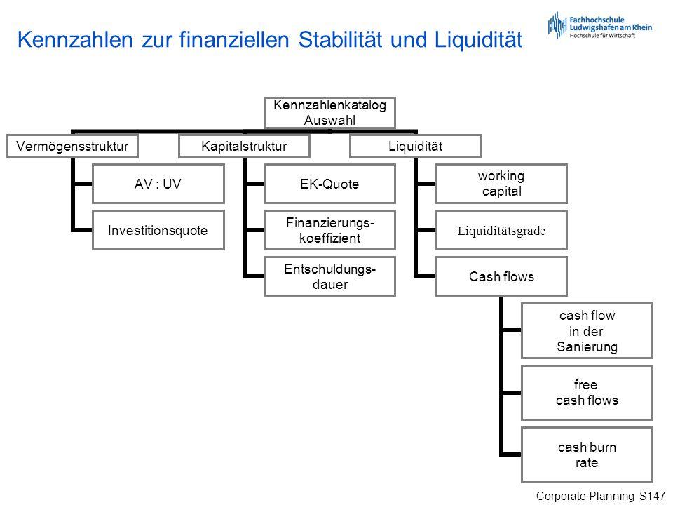 Corporate Planning S147 Kennzahlen zur finanziellen Stabilität und Liquidität
