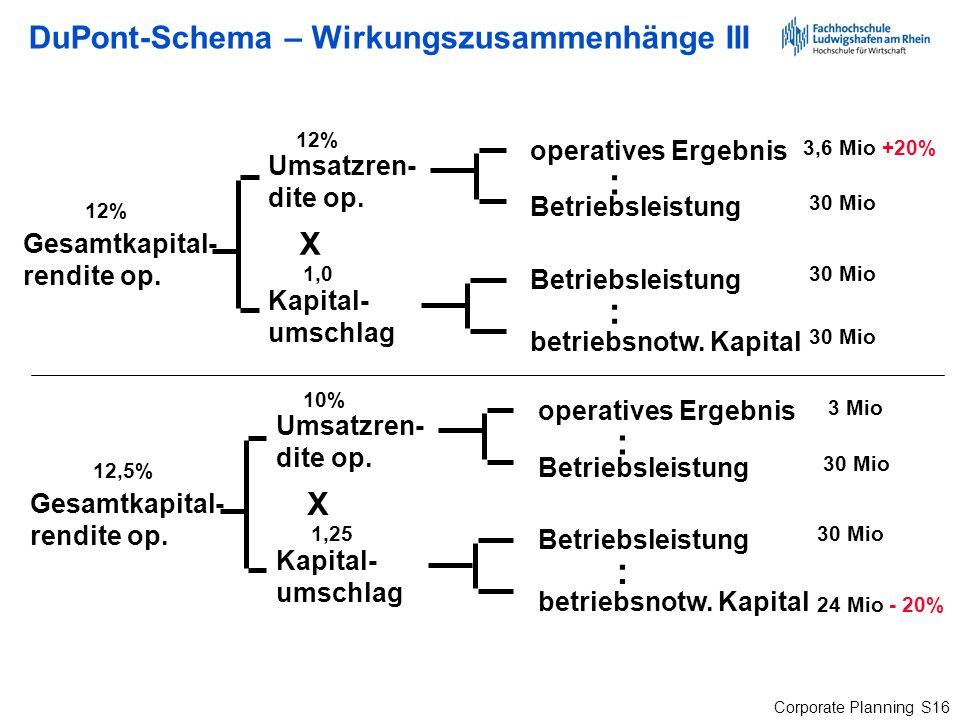 Corporate Planning S16 DuPont-Schema – Wirkungszusammenhänge III Gesamtkapital- rendite op. operatives Ergebnis Betriebsleistung betriebsnotw. Kapital