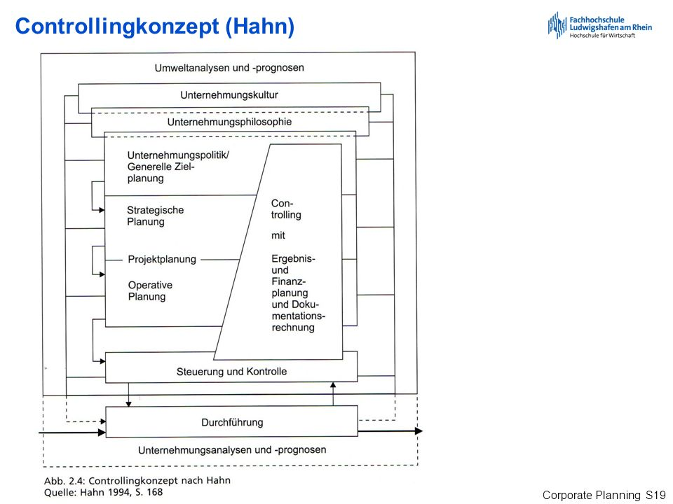 Corporate Planning S19 Controllingkonzept (Hahn)