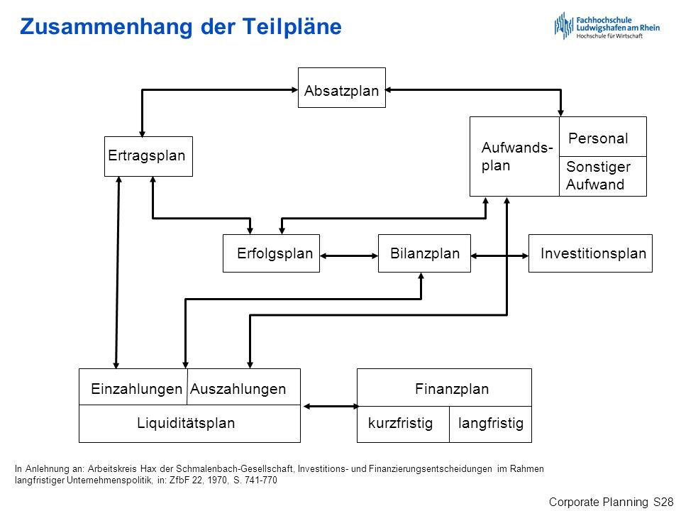 Corporate Planning S28 Zusammenhang der Teilpläne Absatzplan BilanzplanInvestitionsplan Finanzplan kurzfristig langfristig In Anlehnung an: Arbeitskre