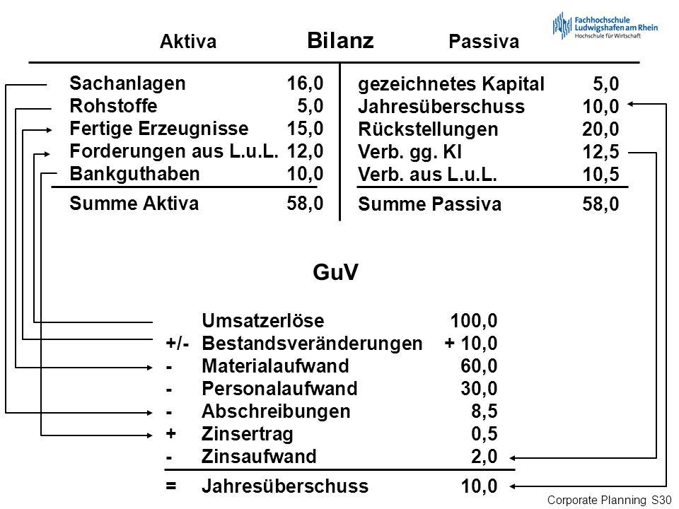 Corporate Planning S30 Bilanz AktivaPassiva GuV gezeichnetes Kapital5,0 Jahresüberschuss10,0 Rückstellungen20,0 Verb. gg. KI12,5 Verb. aus L.u.L.10,5
