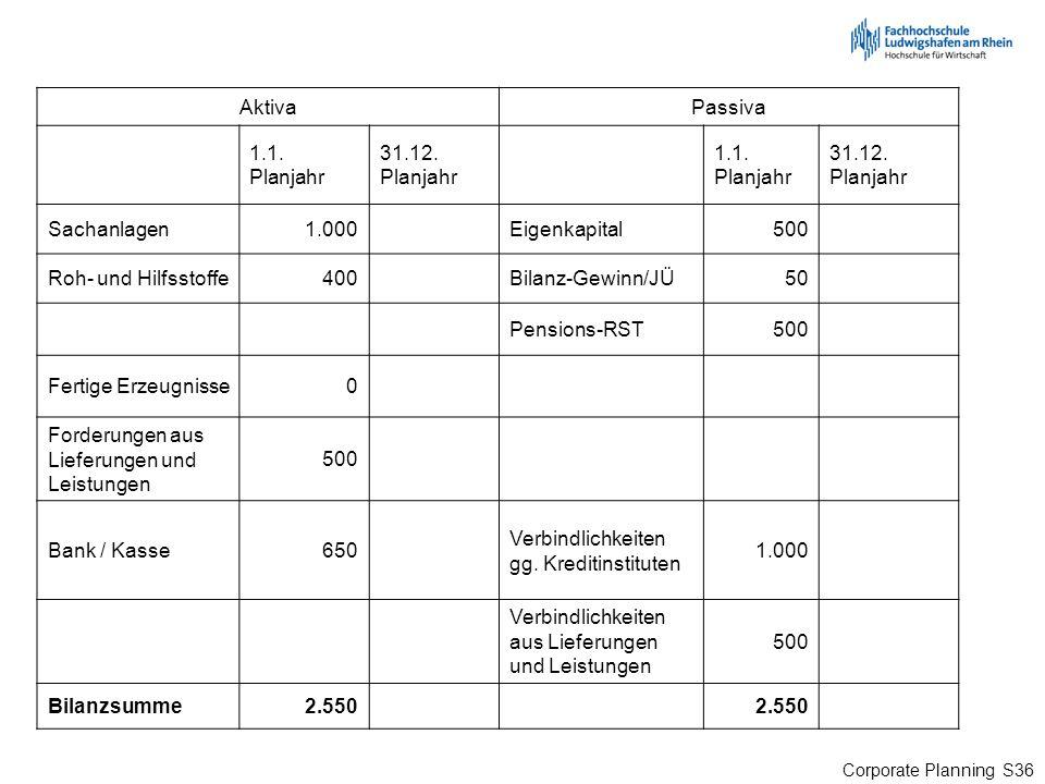 Corporate Planning S36 AktivaPassiva 1.1. Planjahr 31.12. Planjahr 1.1. Planjahr 31.12. Planjahr Sachanlagen1.000Eigenkapital500 Roh- und Hilfsstoffe4