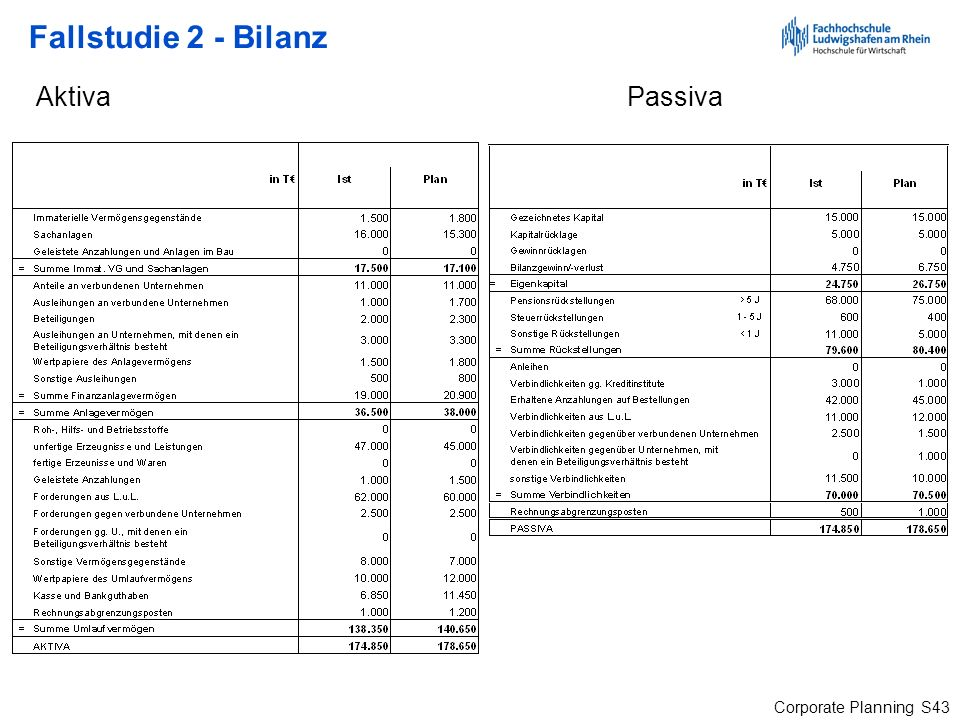 Corporate Planning S43 Fallstudie 2 - Bilanz Aktiva Passiva