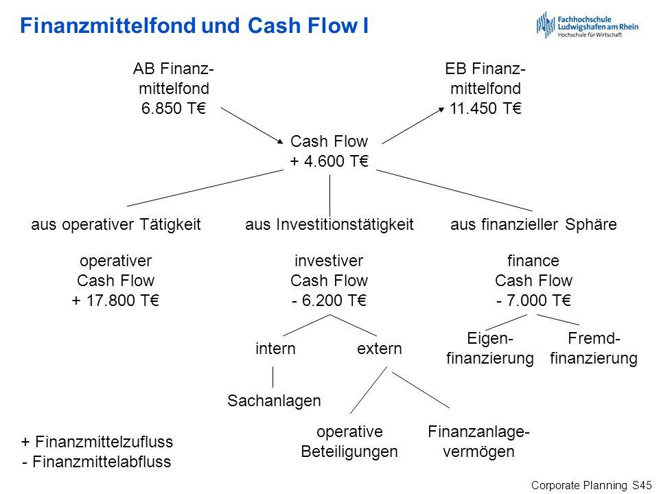 Corporate Planning S45 Finanzmittelfond und Cash Flow I AB Finanz- mittelfond 6.850 T EB Finanz- mittelfond 11.450 T Cash Flow + 4.600 T + Finanzmitte