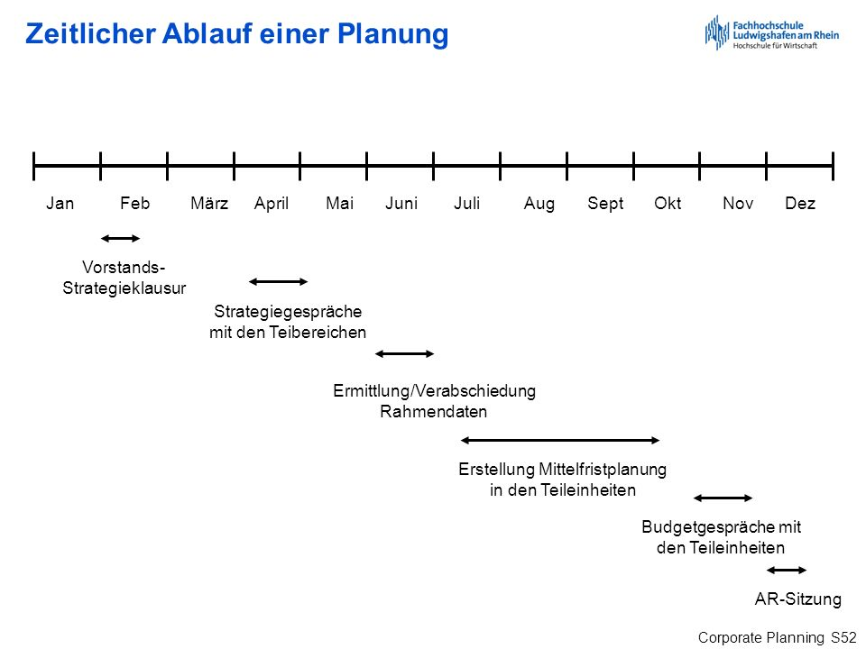 Corporate Planning S52 Zeitlicher Ablauf einer Planung Jan Feb März April Mai Juni Juli Aug Sept Okt Nov Dez Vorstands- Strategieklausur Strategiegesp