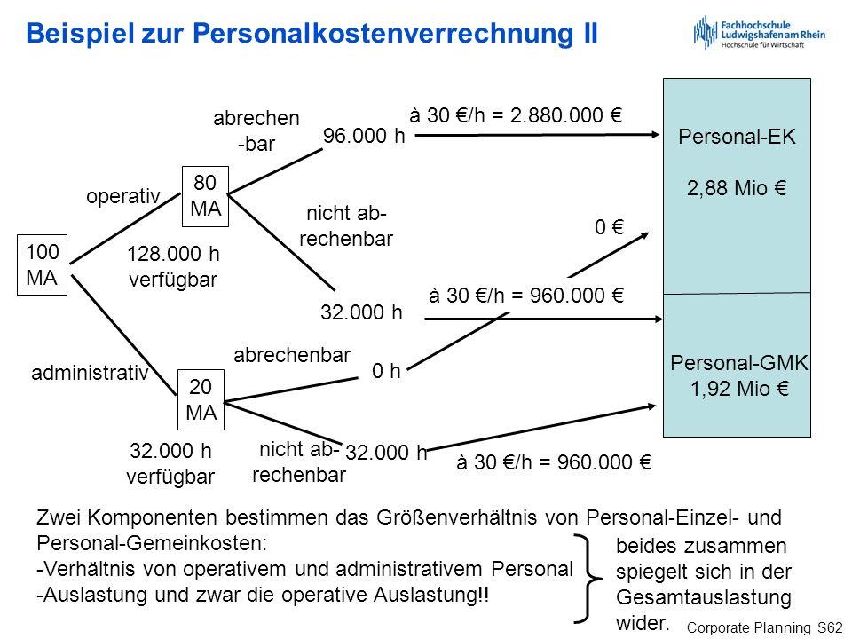 Corporate Planning S62 Beispiel zur Personalkostenverrechnung II Personal-EK 2,88 Mio Personal-GMK 1,92 Mio 100 MA 80 MA 20 MA operativ administrativ