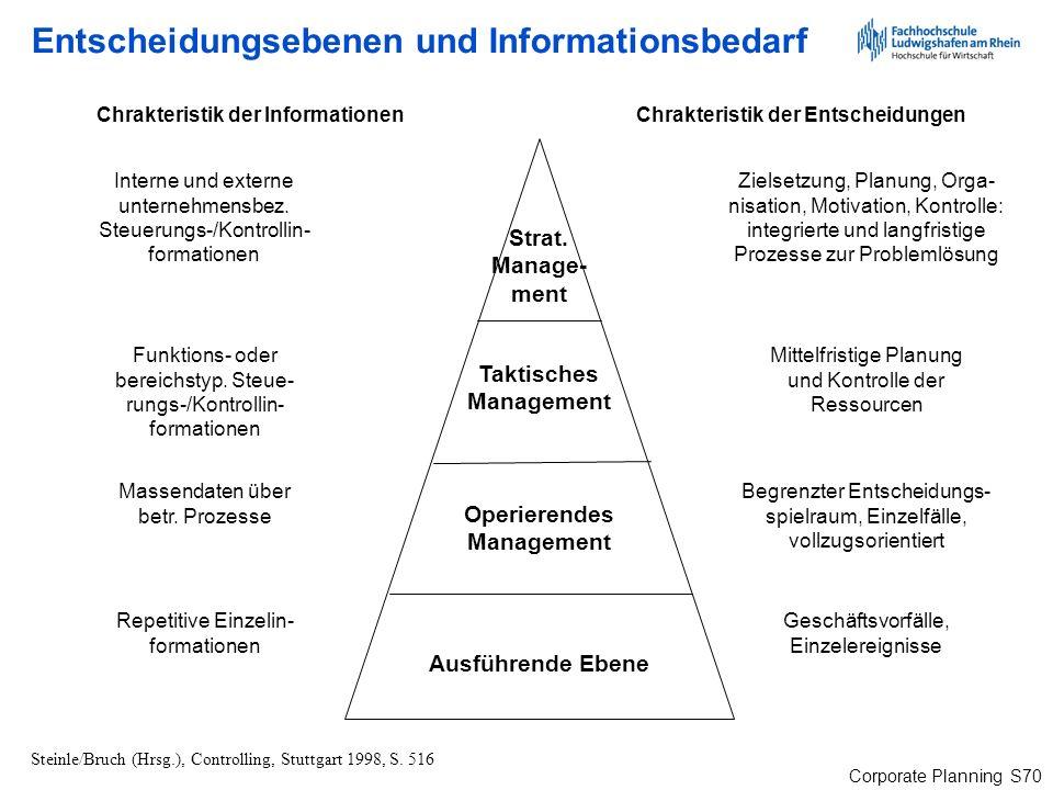 Corporate Planning S70 Entscheidungsebenen und Informationsbedarf Steinle/Bruch (Hrsg.), Controlling, Stuttgart 1998, S. 516 Ausführende Ebene Operier
