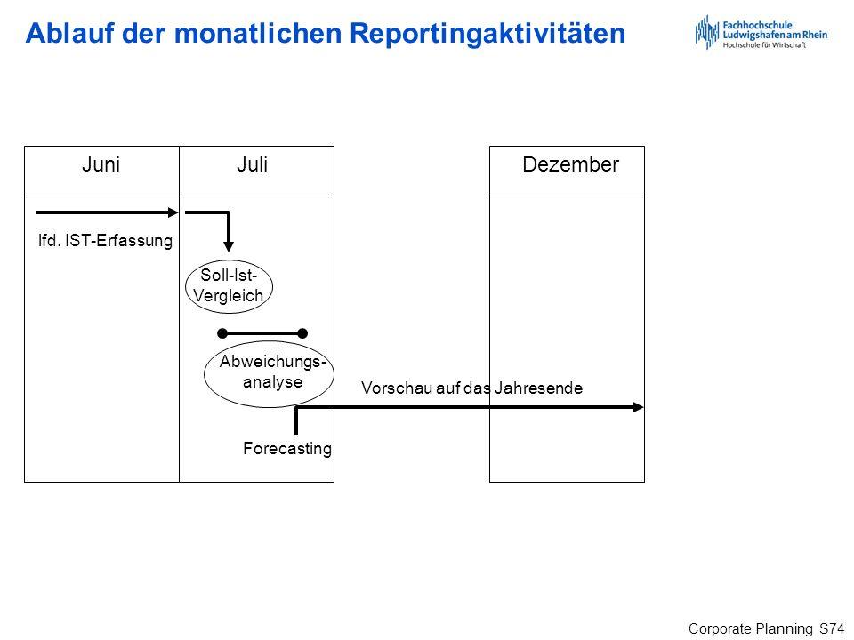 Corporate Planning S74 Ablauf der monatlichen Reportingaktivitäten JuniJuliDezember lfd. IST-Erfassung Soll-Ist- Vergleich Abweichungs- analyse Foreca