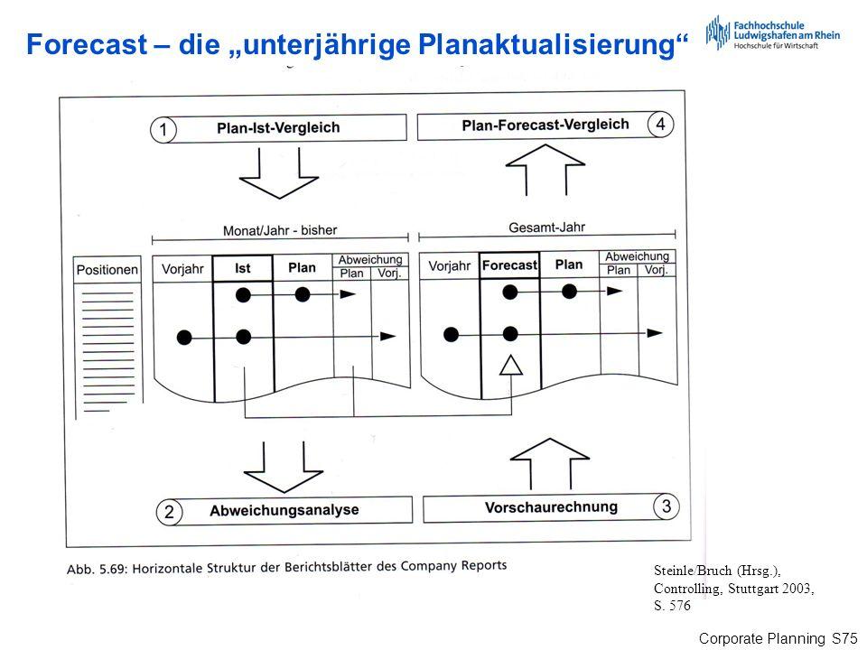 Corporate Planning S75 Forecast – die unterjährige Planaktualisierung Steinle/Bruch (Hrsg.), Controlling, Stuttgart 2003, S. 576