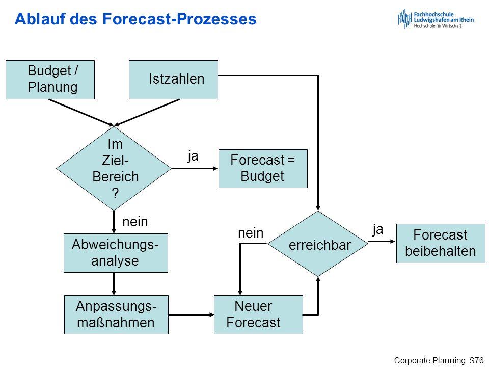 Corporate Planning S76 Ablauf des Forecast-Prozesses Budget / Planung Im Ziel- Bereich ? ja nein Forecast = Budget Abweichungs- analyse Anpassungs- ma