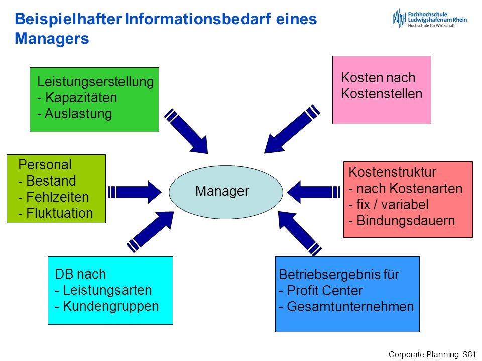 Corporate Planning S81 Beispielhafter Informationsbedarf eines Managers Leistungserstellung - Kapazitäten - Auslastung Personal - Bestand - Fehlzeiten