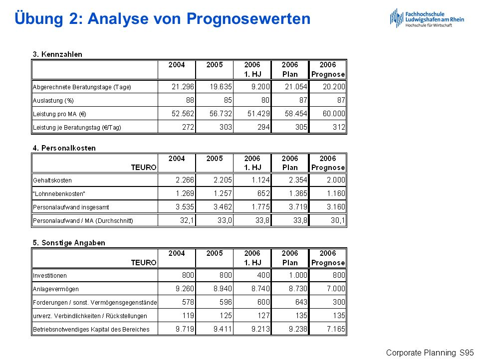 Corporate Planning S95 Übung 2: Analyse von Prognosewerten