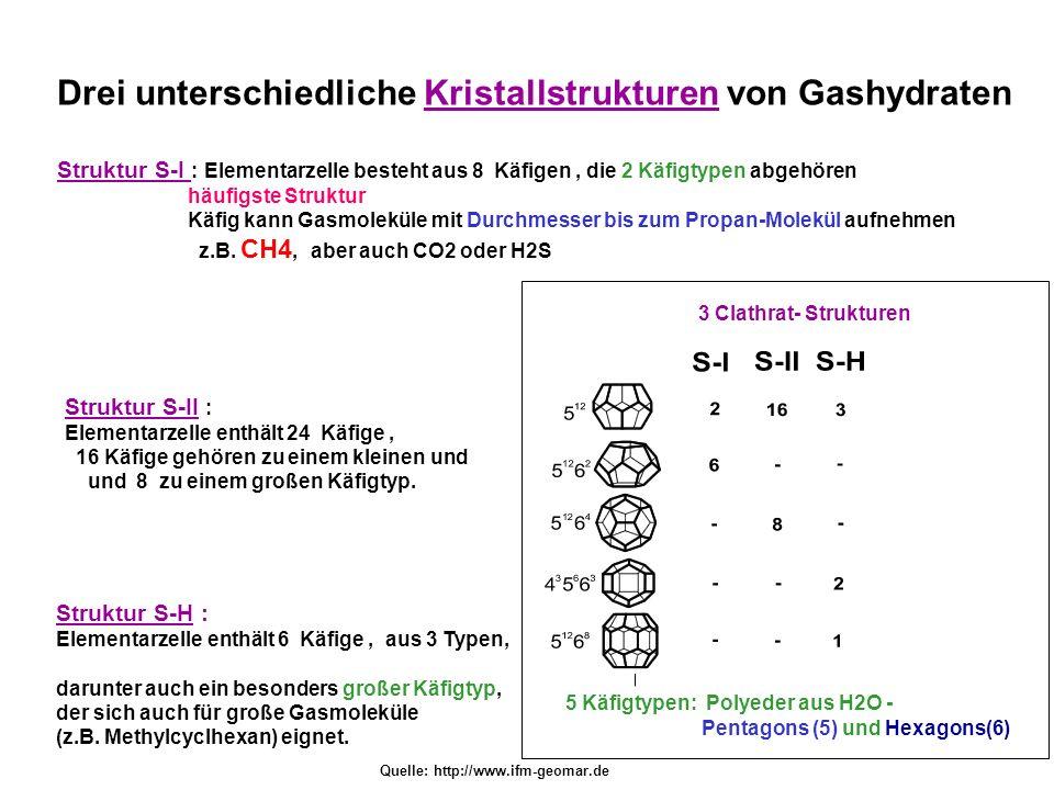 Drei unterschiedliche Kristallstrukturen von Gashydraten Struktur S-I : Elementarzelle besteht aus 8 Käfigen, die 2 Käfigtypen abgehören häufigste Str