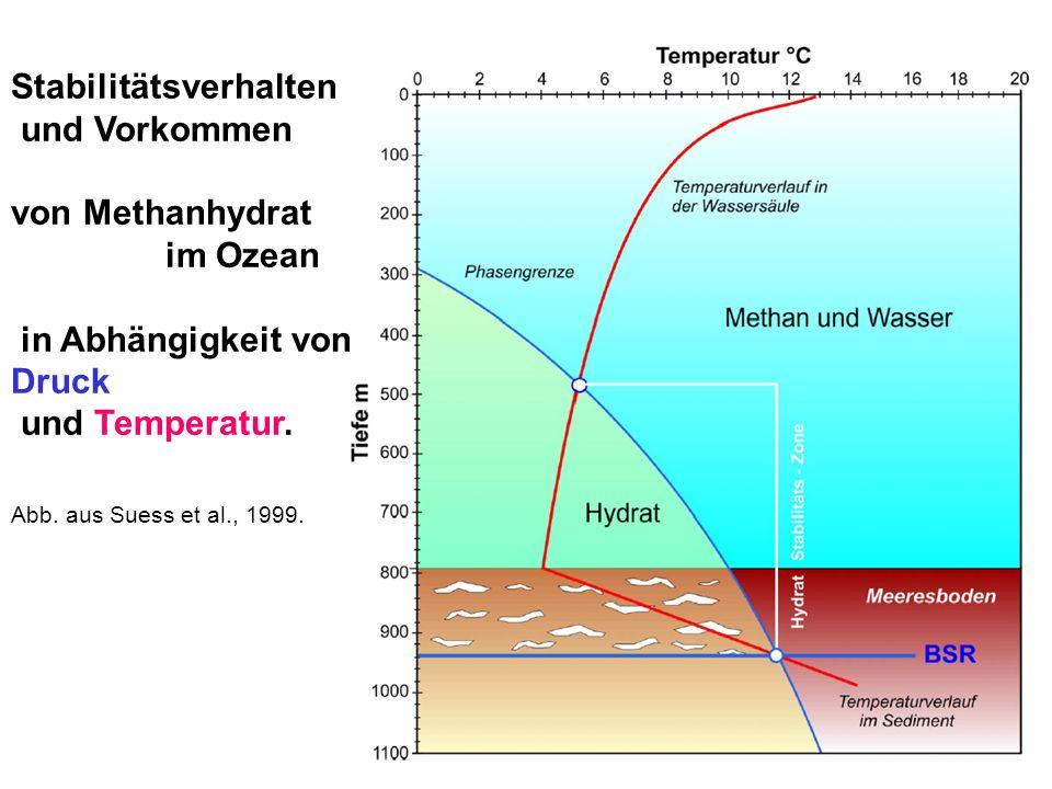 Stabilitätsverhalten und Vorkommen von Methanhydrat im Ozean in Abhängigkeit von Druck und Temperatur. Abb. aus Suess et al., 1999.