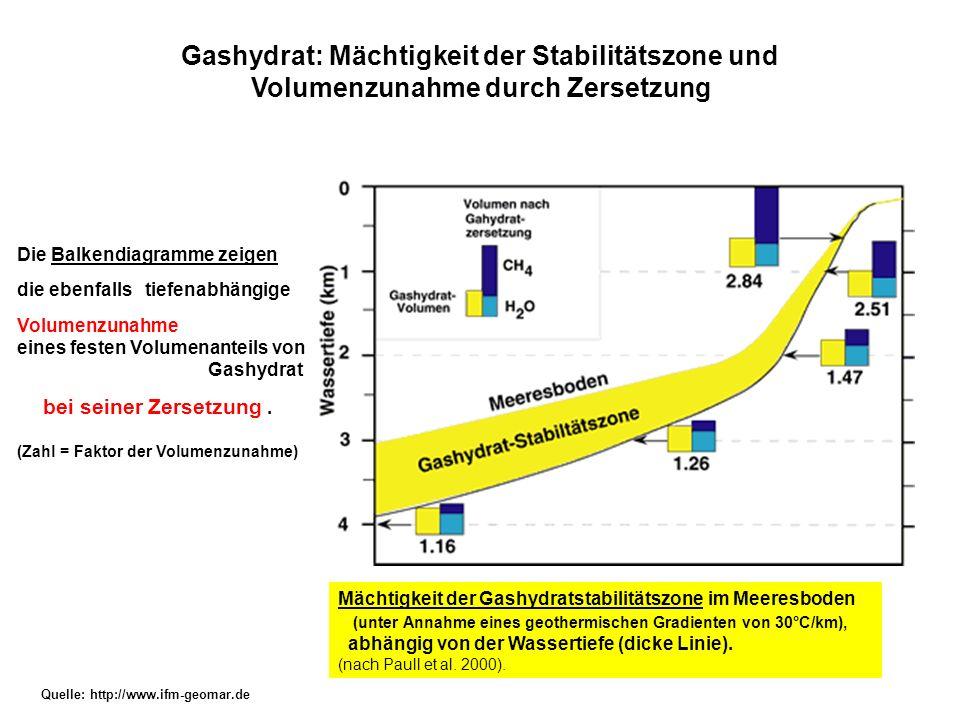 Gashydrat: Mächtigkeit der Stabilitätszone und Volumenzunahme durch Zersetzung Quelle: http://www.ifm-geomar.de Mächtigkeit der Gashydratstabilitätszo