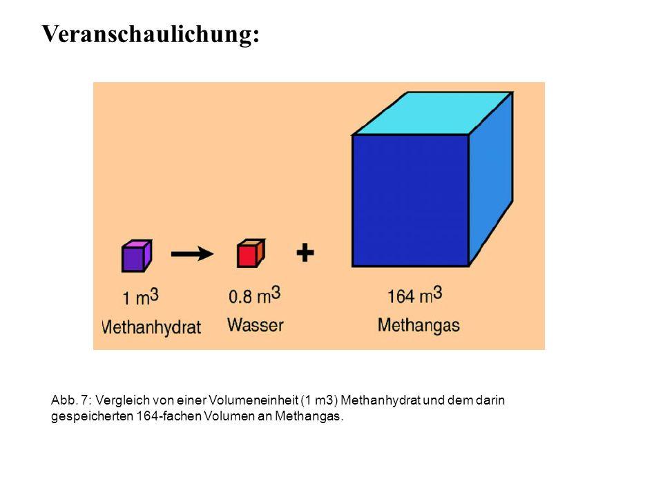 Abb. 7: Vergleich von einer Volumeneinheit (1 m3) Methanhydrat und dem darin gespeicherten 164-fachen Volumen an Methangas. Veranschaulichung: