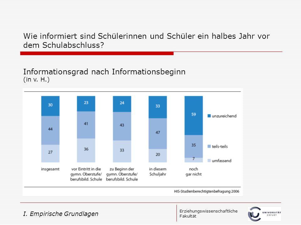 Erziehungswissenschaftliche Fakultät Wie informiert sind Schülerinnen und Schüler ein halbes Jahr vor dem Schulabschluss? Informationsgrad nach Inform