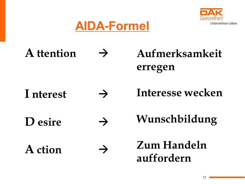 11 AIDA-Formel A ttention I nterest D esire A ction Aufmerksamkeit erregen Interesse wecken Wunschbildung Zum Handeln auffordern