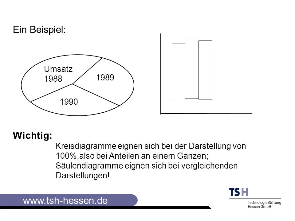 www.tsh-hessen.de Die wichtigsten Instrumente der Visualisierung II Die Collagetechnik bei der Gestaltung von Plakaten Beachten Sie : Bei der Visualisierung wird die Collagetechnik angewendet Es werden Karten (Rechtecke,Ovale,Kreise) verwendet, die angeheftet werden Der Vorteil liegt in der Austauschbarkeit bei Fehlern und in der Übersichtlichkeit