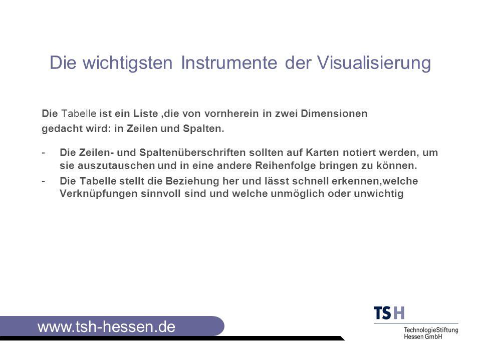 www.tsh-hessen.de Die wichtigsten Instrumente der Visualisierung II Wichtig: Die Collagetechnik ist auch bei der Gestaltung von Folien einsetzbar.