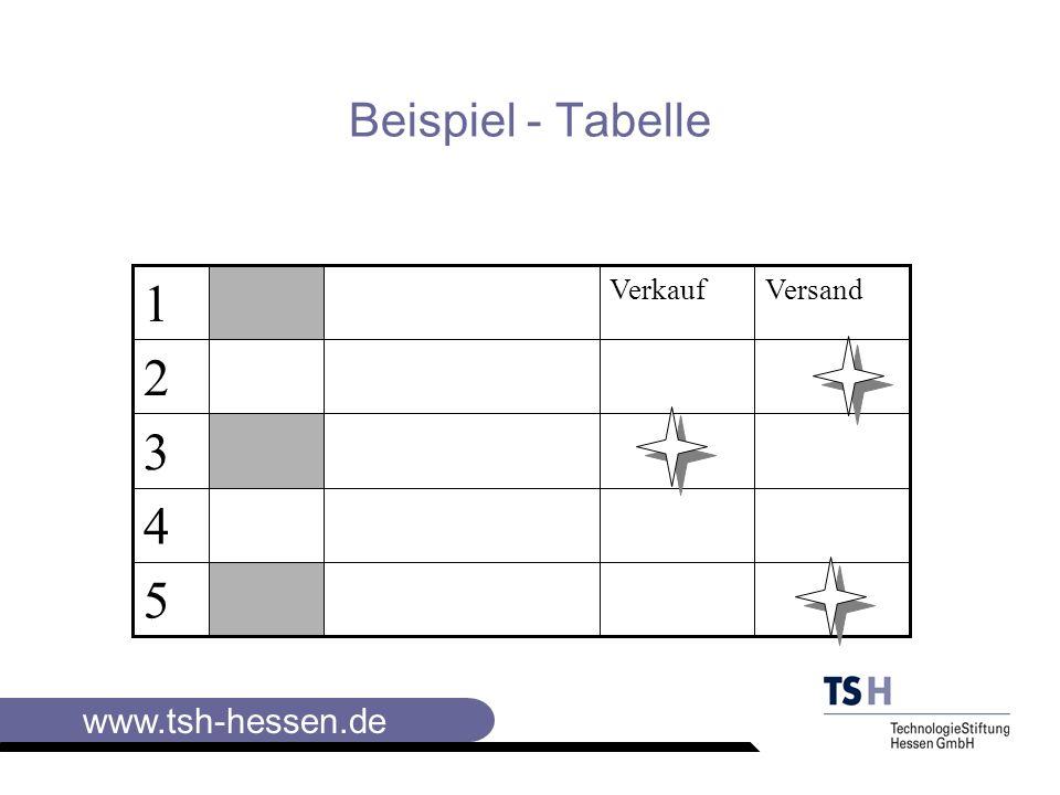 www.tsh-hessen.de Elemente der Visualisierung I Beispiel Flip-Chart, Metaplankarten und -tafeln Schrift und Linien Das bekannteste Grundelement der Visualisierung ist die Schrift.