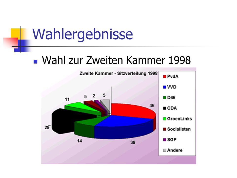 Wahlergebnisse Wahl zur Zweiten Kammer 1998