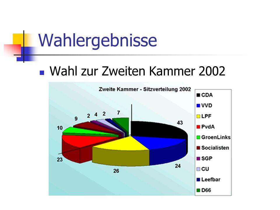 Wahlergebnisse Wahl zur Zweiten Kammer 2002
