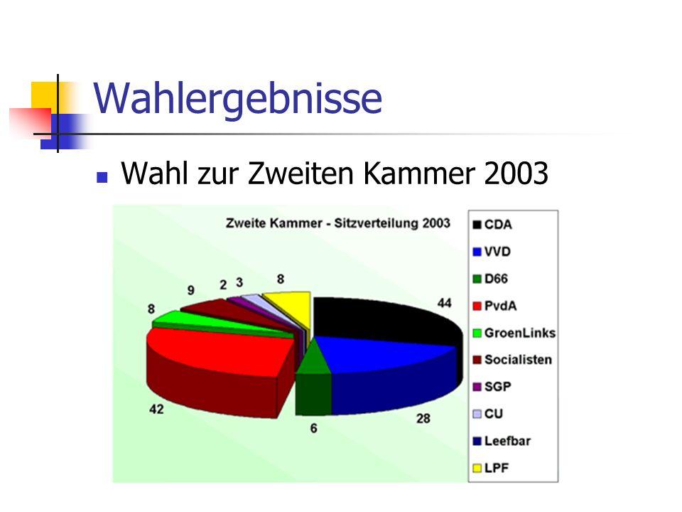 Wahlergebnisse Wahl zur Zweiten Kammer 2003