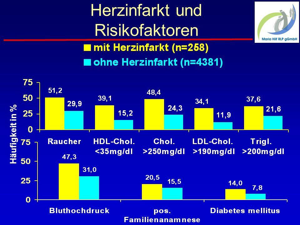 Herzinfarkt und Risikofaktoren Häufigkeit in %