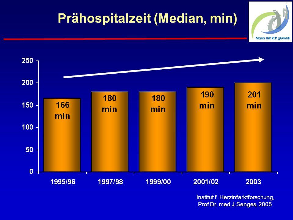 Prähospitalzeit (Median, min) Institut f. Herzinfarktforschung, Prof Dr. med J.Senges, 2005