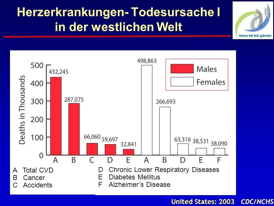 Herzinfarkt – Sterblichkeit in Deutschland nach Altersgruppen Bruckenberger 2001 % p<0,001 für Trend 10 20 -10 0 -30 -20 -50 -40 -70 -60 8082848688909294969800 Jahr 0 bis 40 40 bis 60 60 bis 70 70 bis 80 über 80 Alle
