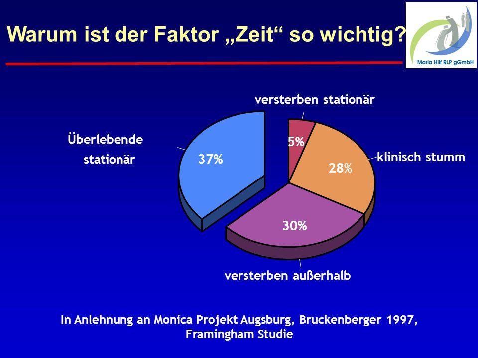 versterben außerhalb klinisch stumm 37% 30% 28% 5% In Anlehnung an Monica Projekt Augsburg, Bruckenberger 1997, Framingham Studie stationär Überlebende versterben stationär Warum ist der Faktor Zeit so wichtig?