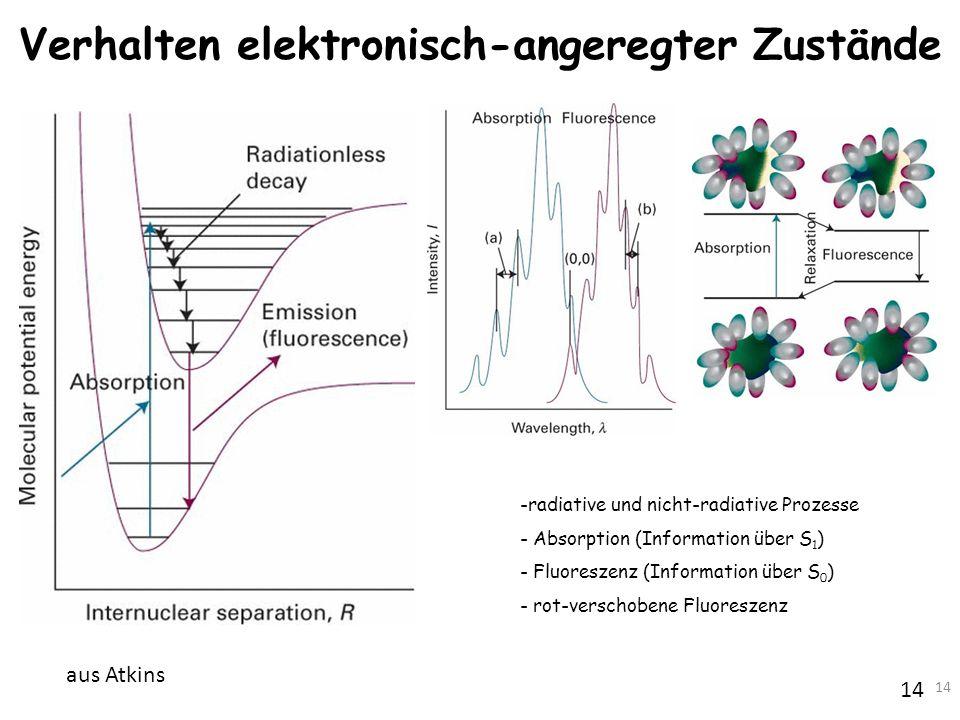 14 aus Atkins Verhalten elektronisch-angeregter Zustände -radiative und nicht-radiative Prozesse - Absorption (Information über S 1 ) - Fluoreszenz (I