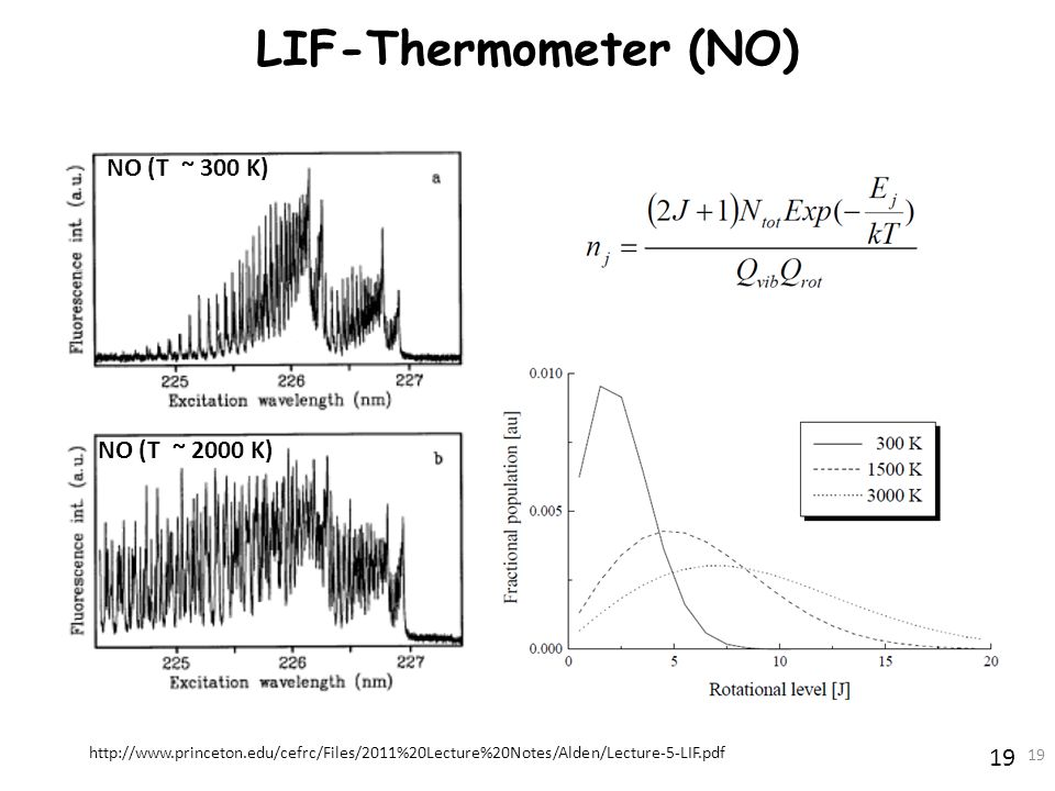 19 LIF-Thermometer (NO) 19 NO (T ~ 300 K) NO (T ~ 2000 K) http://www.princeton.edu/cefrc/Files/2011%20Lecture%20Notes/Alden/Lecture-5-LIF.pdf